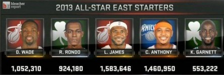 2013 allStar starting east