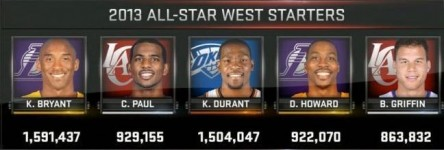 2013 allStar starting west