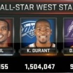 2013 All-Star Weekend Preview